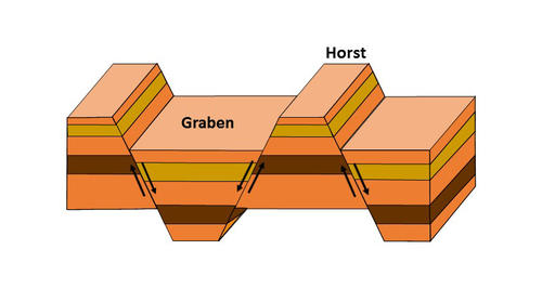 Scheme for the formation of horst and graben system