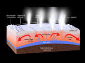 Processes in the Subsurface of Enceladus