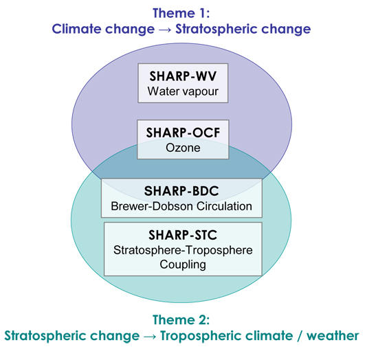 Integration of SHARP scientific projects into SHARP research themes