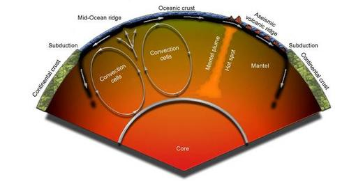 Mantle convection and evolution of hot spots