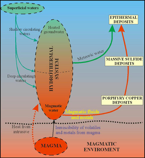 Magmatic, metamorphic and groundwater fluids may interact in hydrothermal systems to different degrees