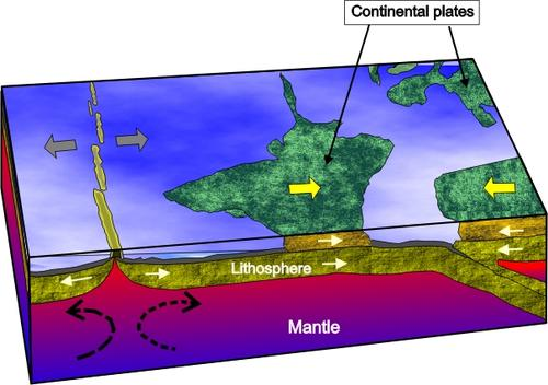 Metamorphism due to continent-continent collision (1)