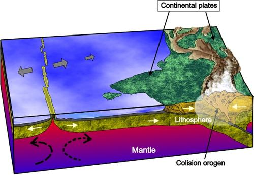 Metamorphism due to continent-continent collision (2)