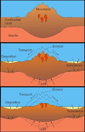 mountain topography in convergent orogens is the result of the balance between tectonic uplift subcidence by deposition of sediments and mountain erosion