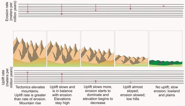 Mountain Erosion Diagram All Kind Of Wiring Diagrams