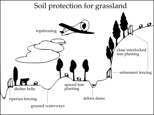 Soil protection for grasslands