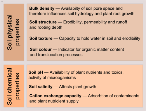 Physical and chemical properties of soil