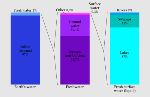 Distribution of Earth's water