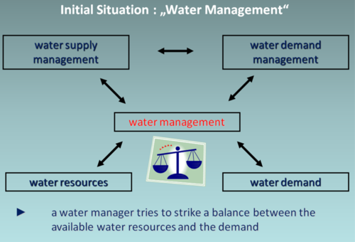 Initial situation for Water Demand Management