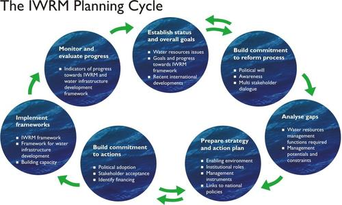 The IWRM planning cycle