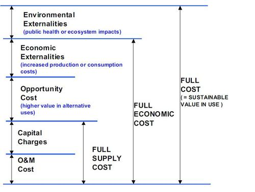 General principle for full cost of water