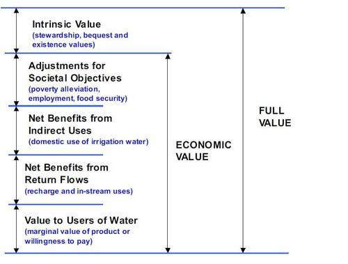 General principle for full value of water