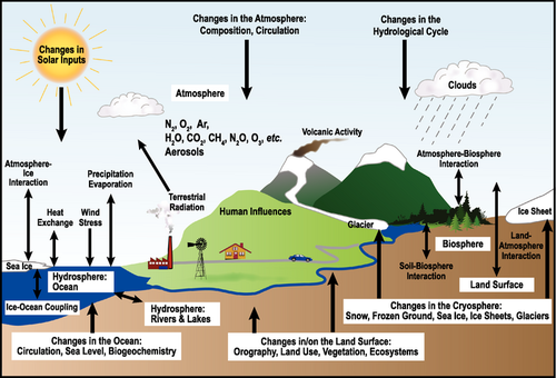 Schematic view of the components of the climate system, their processes and interactions