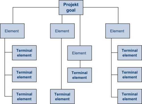 Structure of a Work breakdown structure
