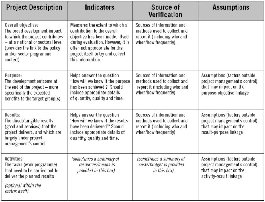 Logical framework 2 proposal writing department of earth sciences an example of a logical framework maxwellsz