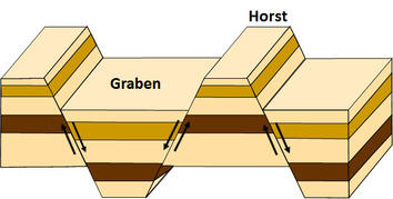 Sketch of graben-horst system