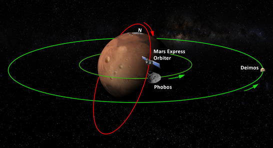 illustration flight path Mars Express